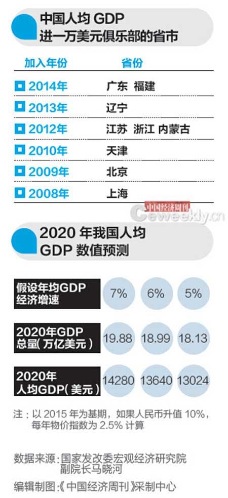 美国历年人均gdp_中国美国俄国历年GDP及人均GDP一览 1952 2013(3)