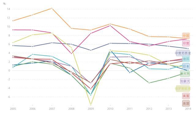 2019中国gdp增长率_回顾与预测 中国广告业2009年终盘点