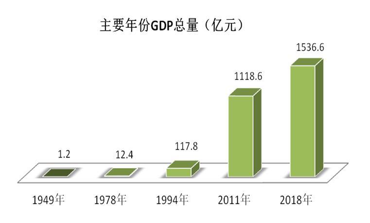 【壮丽七十年,奋斗新时代】 经济发展成就斐然  综合实力显著增强