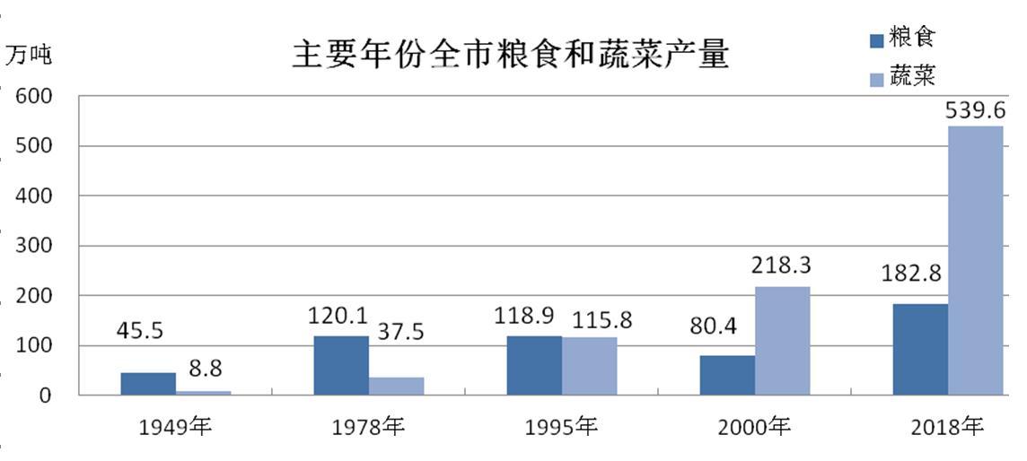 【壮丽七十年 奋斗新时代】农村经济全面发展  农业生产能力日益增强