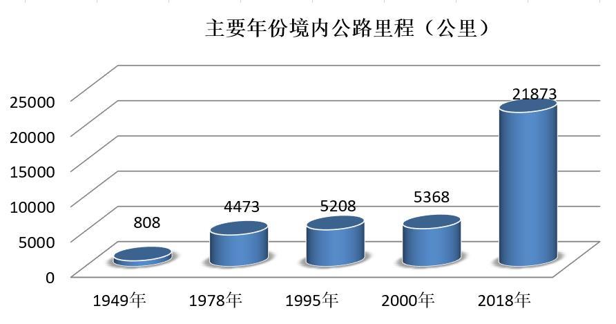 【壮丽七十年,奋斗新时代】基础设施建设不断夯实  经济发展后劲明显增强